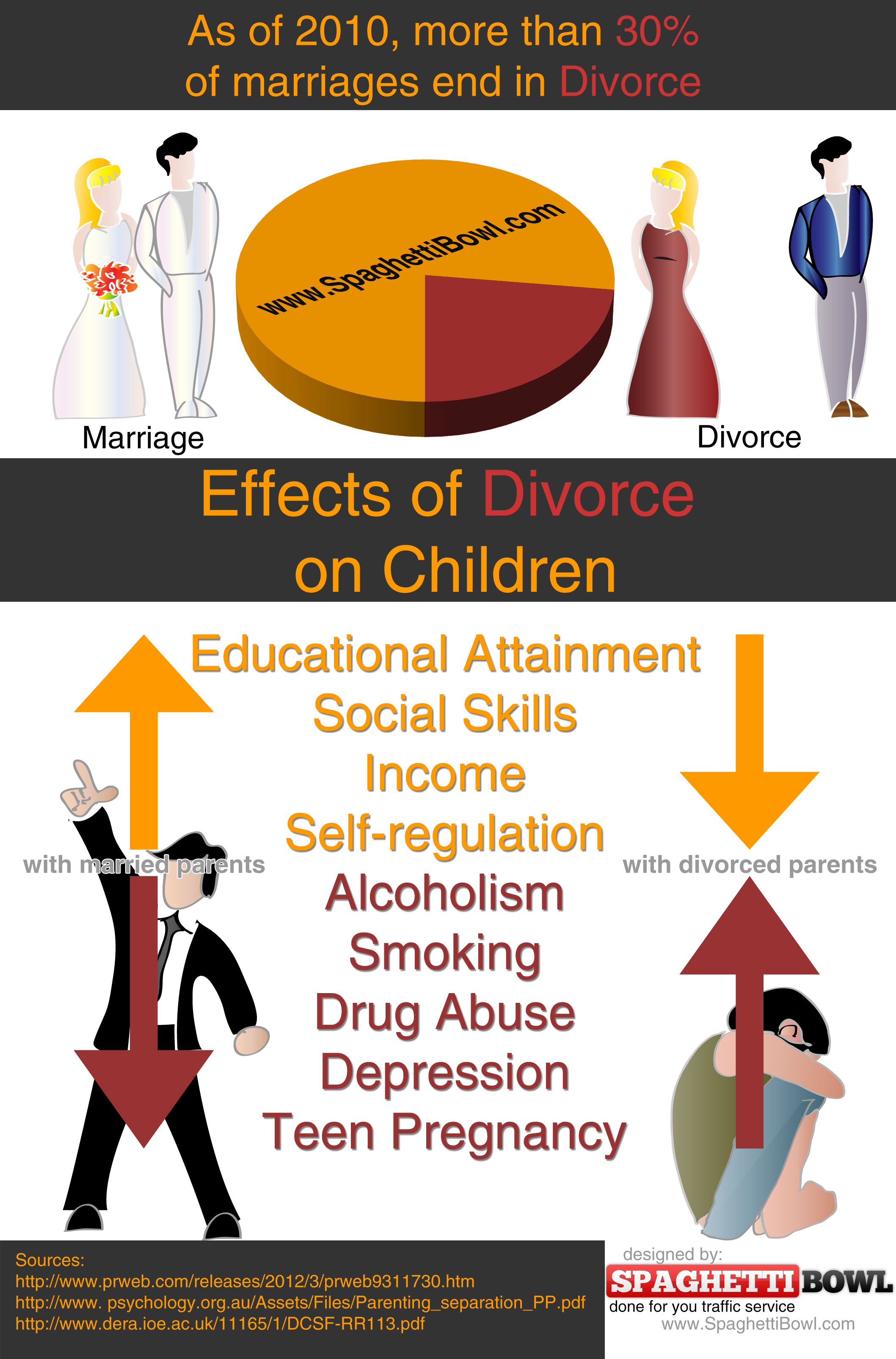 Effects-of-Divorce-Infographic-SpaghettiBowl