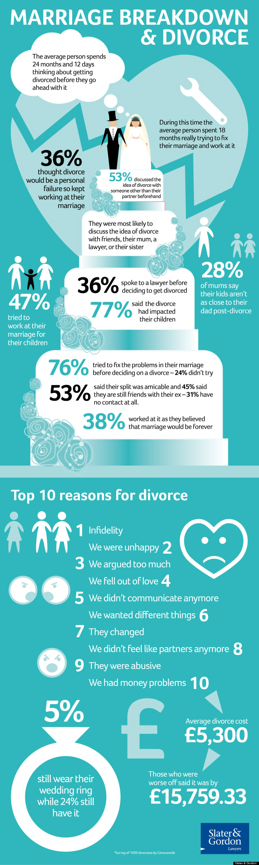 o-DIVORCE-INFOGRAPHIC-900