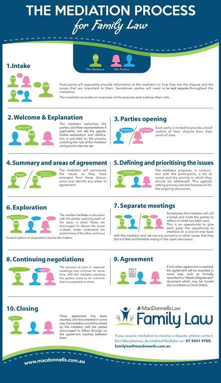 Mediation-Infograph-web