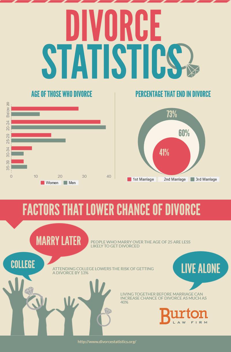 factors-that-lower-divorce