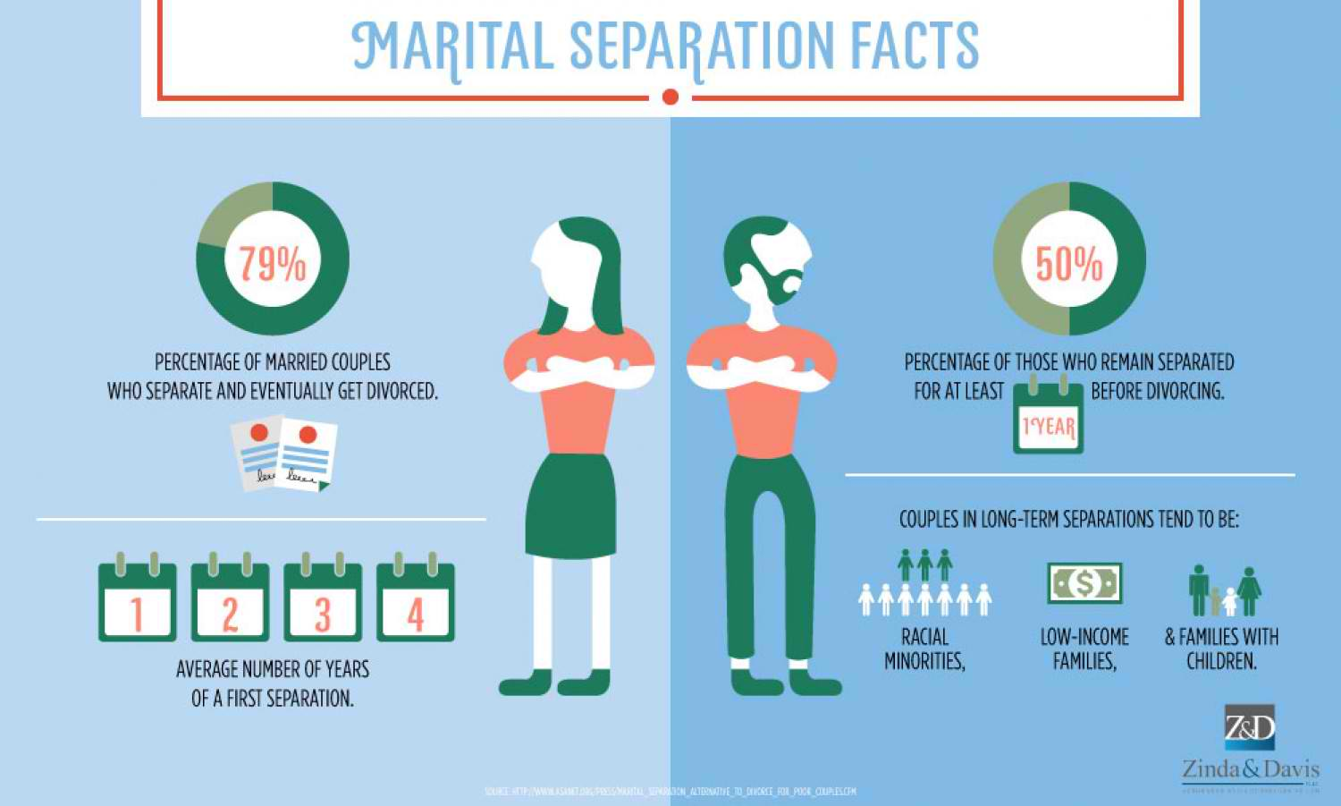 marital-separation-facts_54616a48dc334_w1500