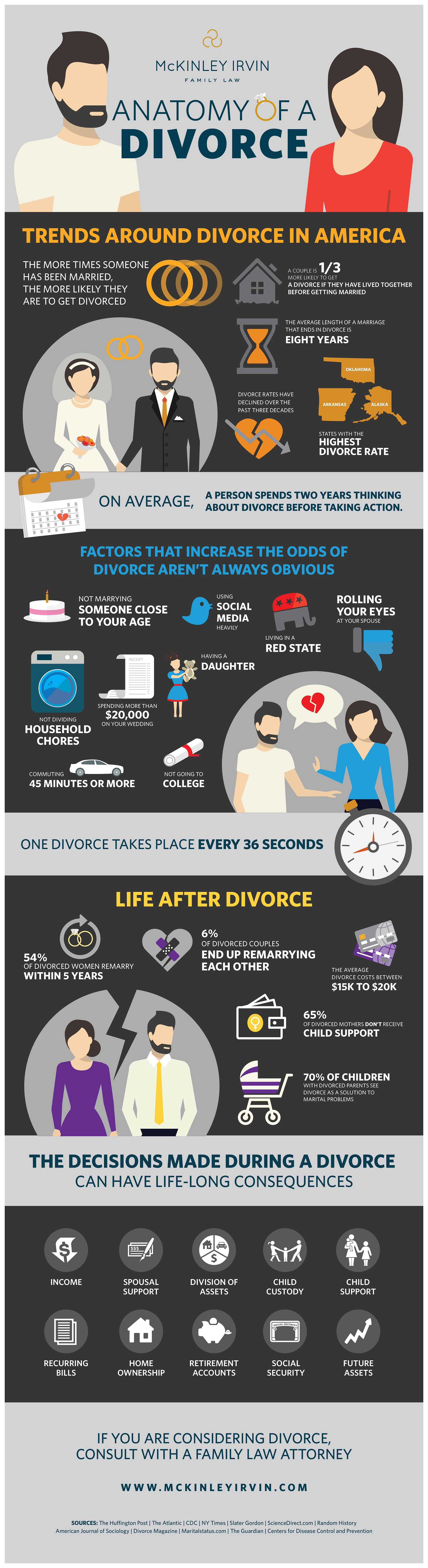 Updated-Anatomy-of-a-Divorce