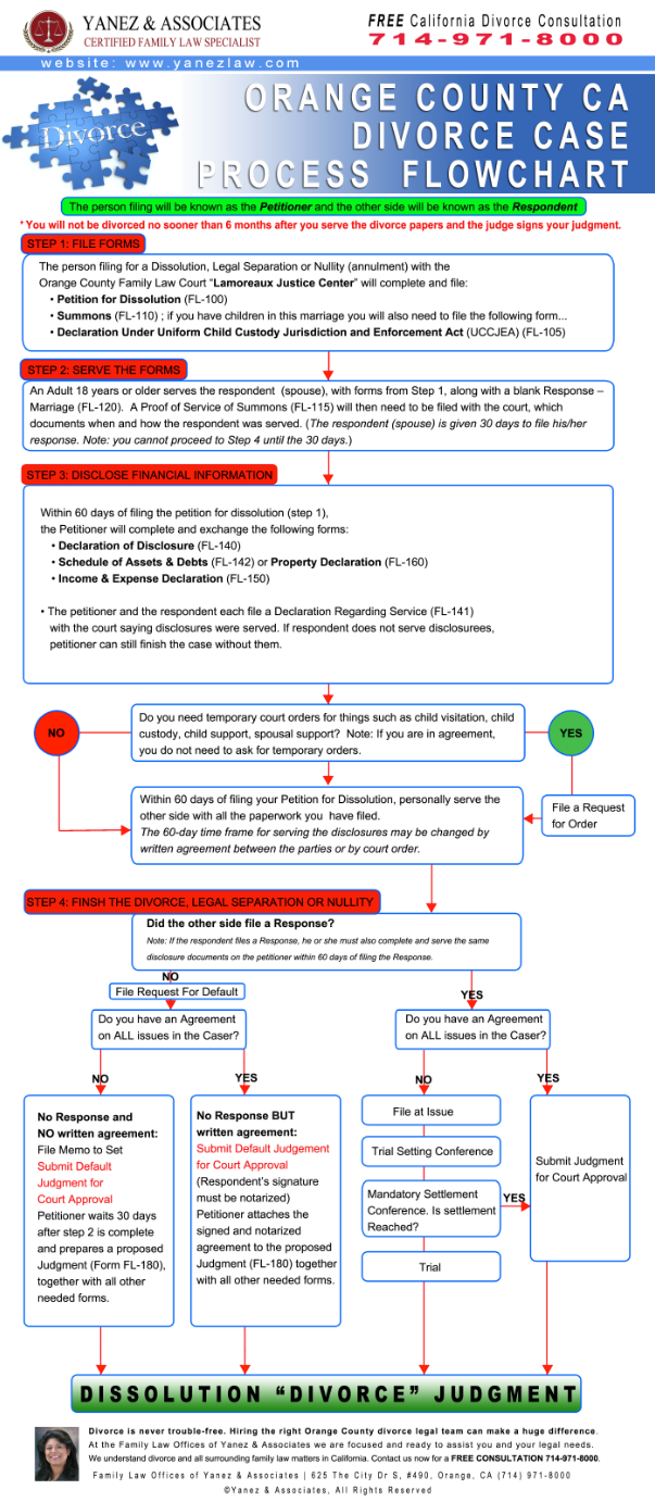 orange-county-divorce-case-process-flowchart