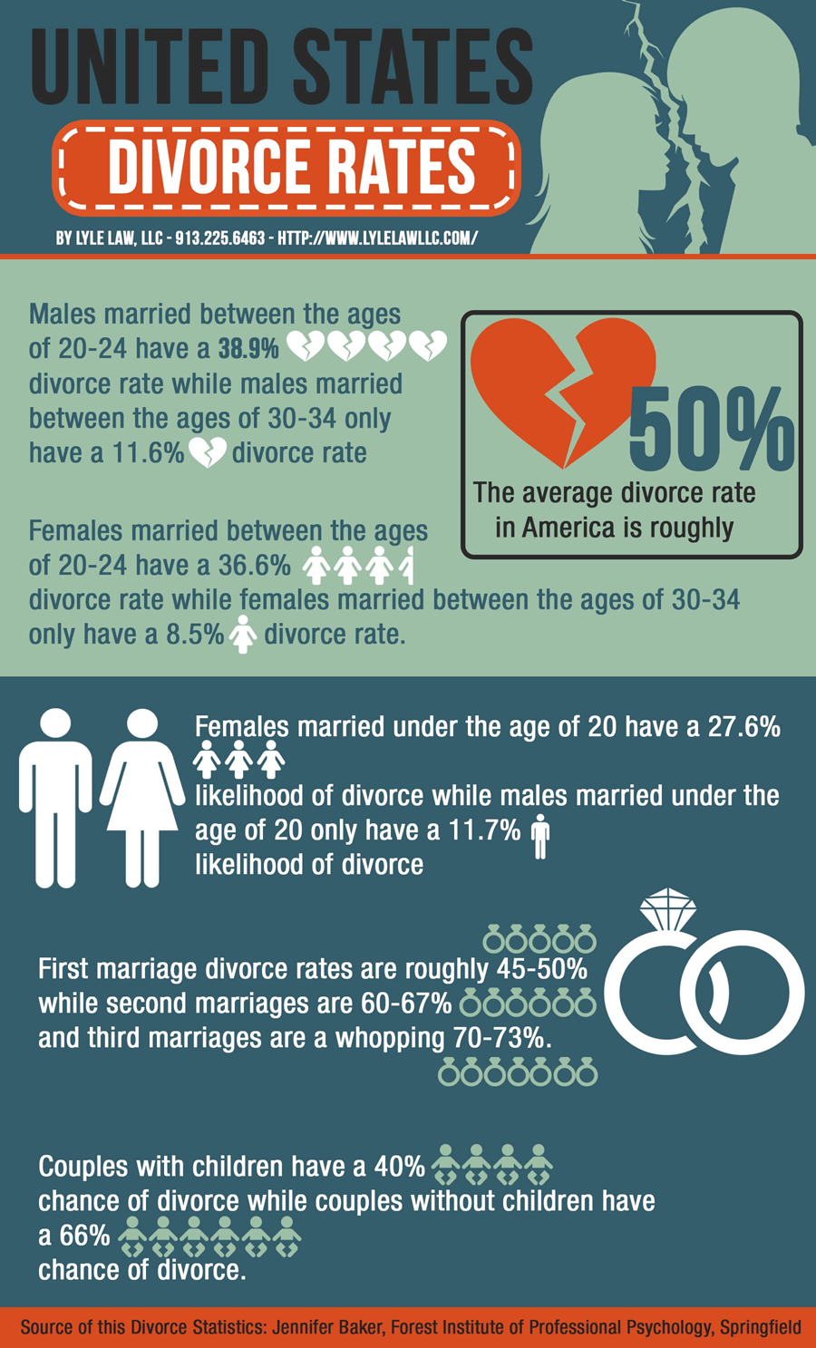 divorce-rates-in-kansas-city-infographic