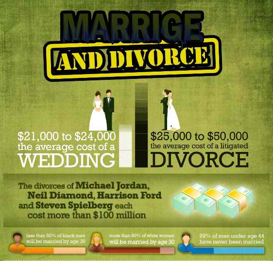 statistics-on-marriage-and-divorce