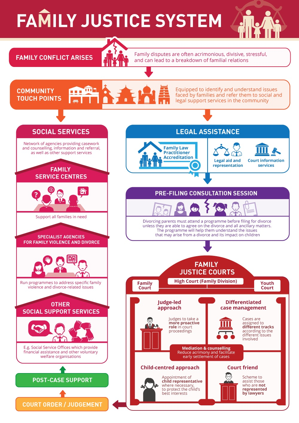 Family Justice infographic