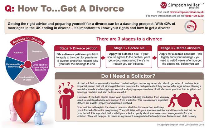 how-to-get-a-divorce