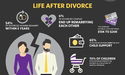 life-after-divorce