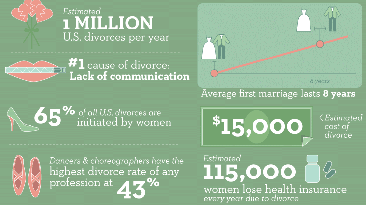 marriage-infographic