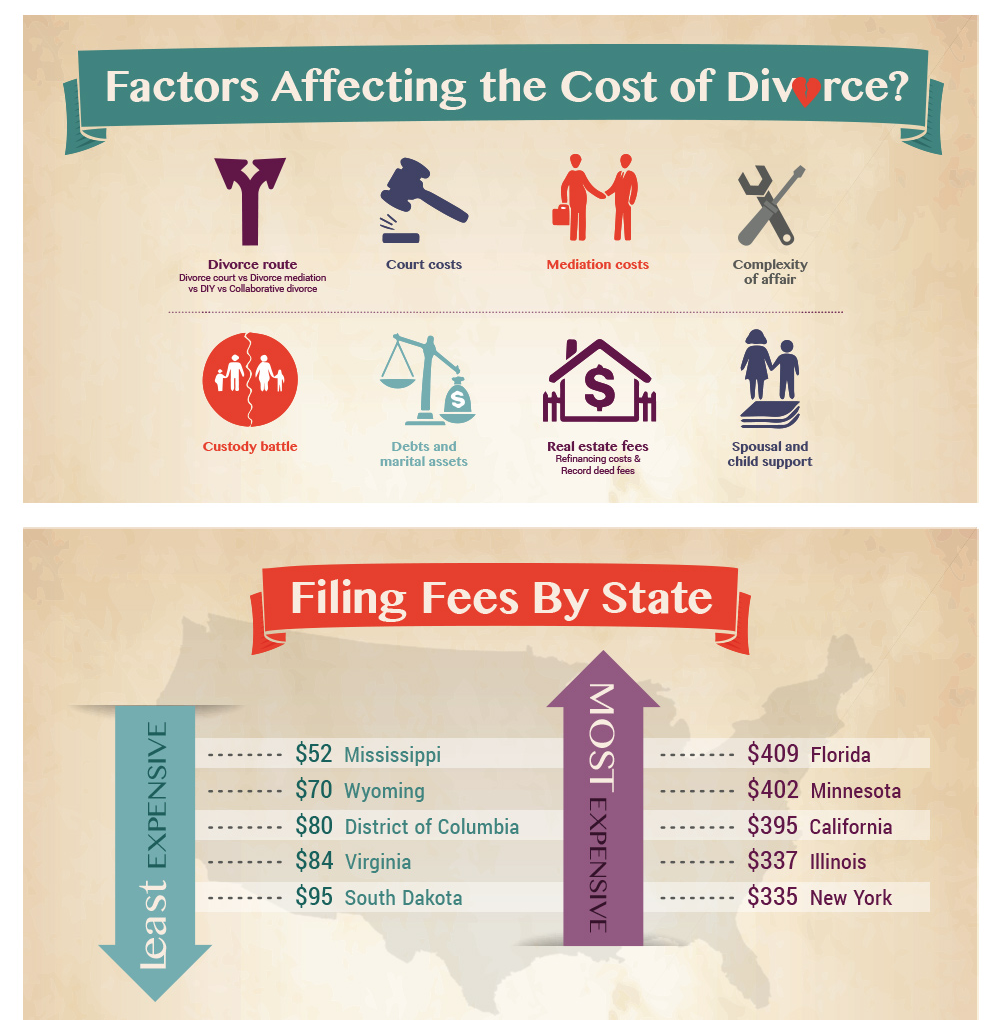 Factors Affecting Divorce