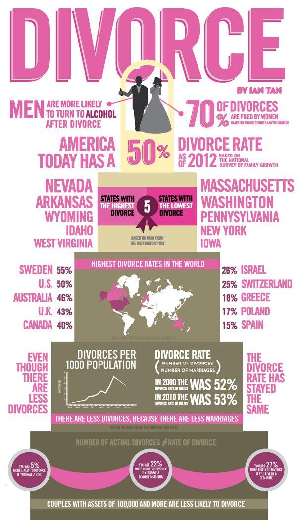 Present Rate Divorce