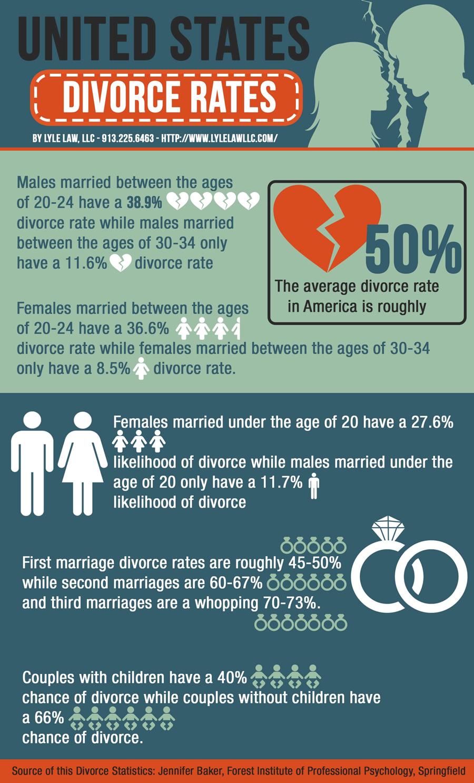 Statistics Rates Divorce